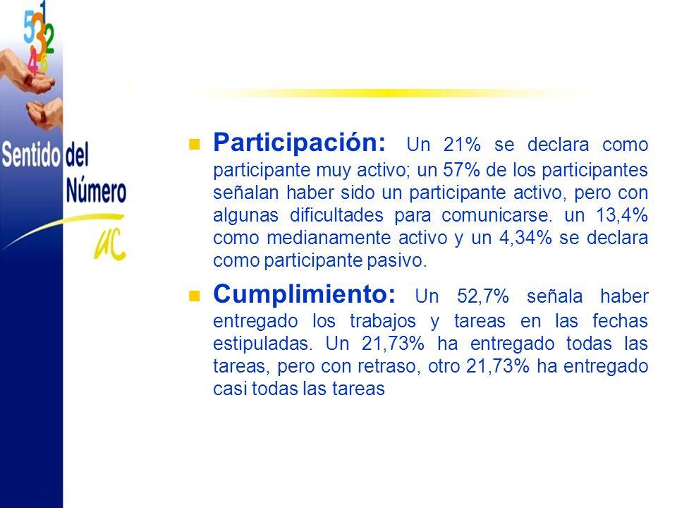 Participación: Un 21% se declara como participante muy activo; un 57% de los participantes señalan haber sido un participante activo, pero con algunas dificultades para comunicarse.