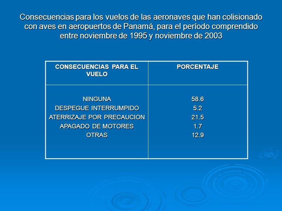 Partes de aeronaves impactadas en las colisiones con aves en aeropuertos de Panamá para el período comprendido entre noviembre de 1995 y noviembre de