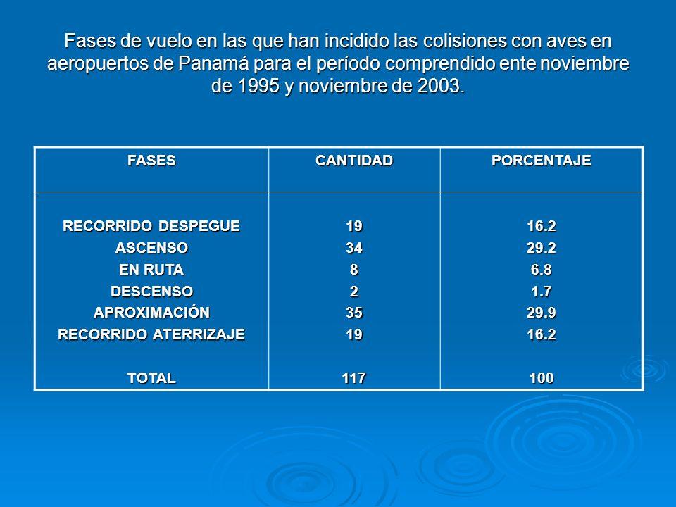 Consecuencias para los vuelos de las aeronaves que han colisionado con aves en aeropuertos de Panamá, para el período comprendido entre noviembre de 1