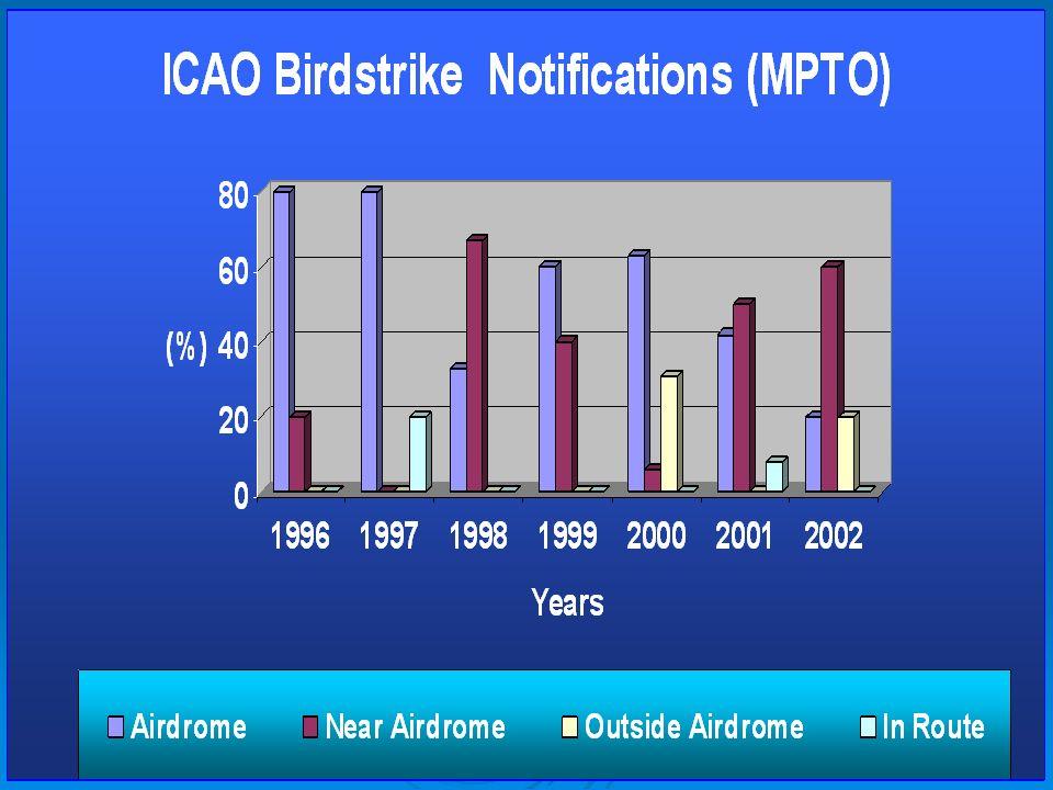 Fases de vuelo en las que han incidido las colisiones con aves en aeropuertos de Panamá para el período comprendido ente noviembre de 1995 y noviembre