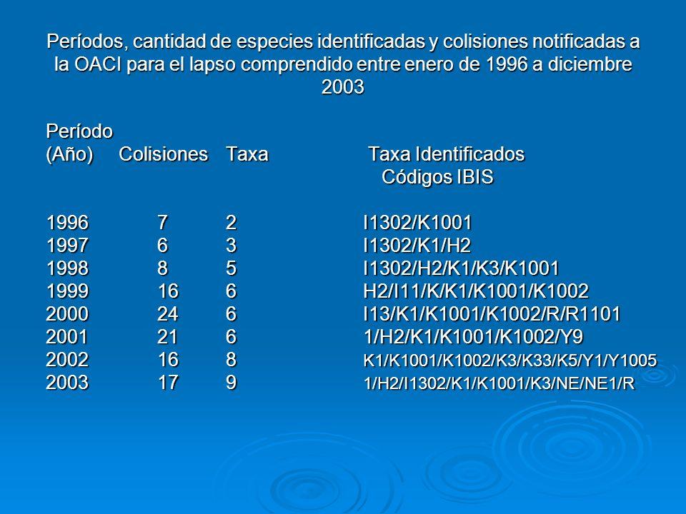 Períodos, cantidad de especies identificadas y colisiones notificadas a la OACI para el lapso comprendido entre enero de 1996 a diciembre 2003 Período (Año) Colisiones Taxa Taxa Identificados Códigos IBIS Códigos IBIS 1996 72I1302/K1001 1996 72I1302/K1001 1997 63I1302/K1/H2 199885I1302/H2/K1/K3/K1001 1999166H2/I11/K/K1/K1001/K1002 2000246I13/K1/K1001/K1002/R/R1101 20012161/H2/K1/K1001/K1002/Y9 2002168 K1/K1001/K1002/K3/K33/K5/Y1/Y1005 2003179 1/H2/I1302/K1/K1001/K3/NE/NE1/R