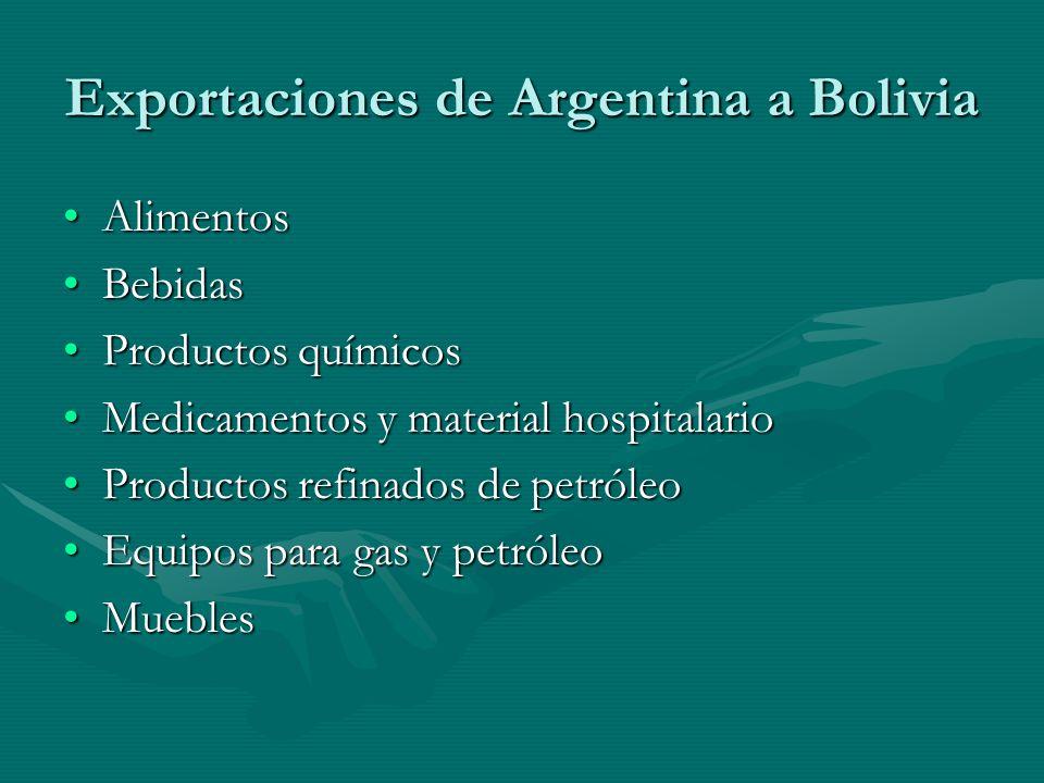 Exportaciones de Argentina a Bolivia AlimentosAlimentos BebidasBebidas Productos químicosProductos químicos Medicamentos y material hospitalarioMedicamentos y material hospitalario Productos refinados de petróleoProductos refinados de petróleo Equipos para gas y petróleoEquipos para gas y petróleo MueblesMuebles