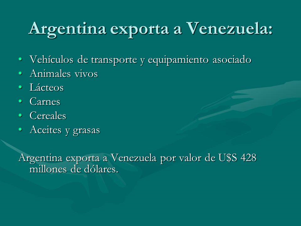 Argentina exporta a Venezuela: Vehículos de transporte y equipamiento asociadoVehículos de transporte y equipamiento asociado Animales vivosAnimales vivos LácteosLácteos CarnesCarnes CerealesCereales Aceites y grasasAceites y grasas Argentina exporta a Venezuela por valor de U$S 428 millones de dólares.
