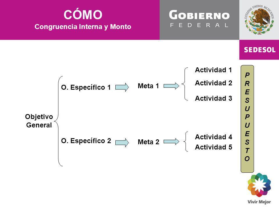 CÓMO Congruencia Interna y Monto Objetivo General Meta 1 O. Específico 1 Meta 2 O. Específico 2 Actividad 3 Actividad 1 Actividad 2 Actividad 5 Activi