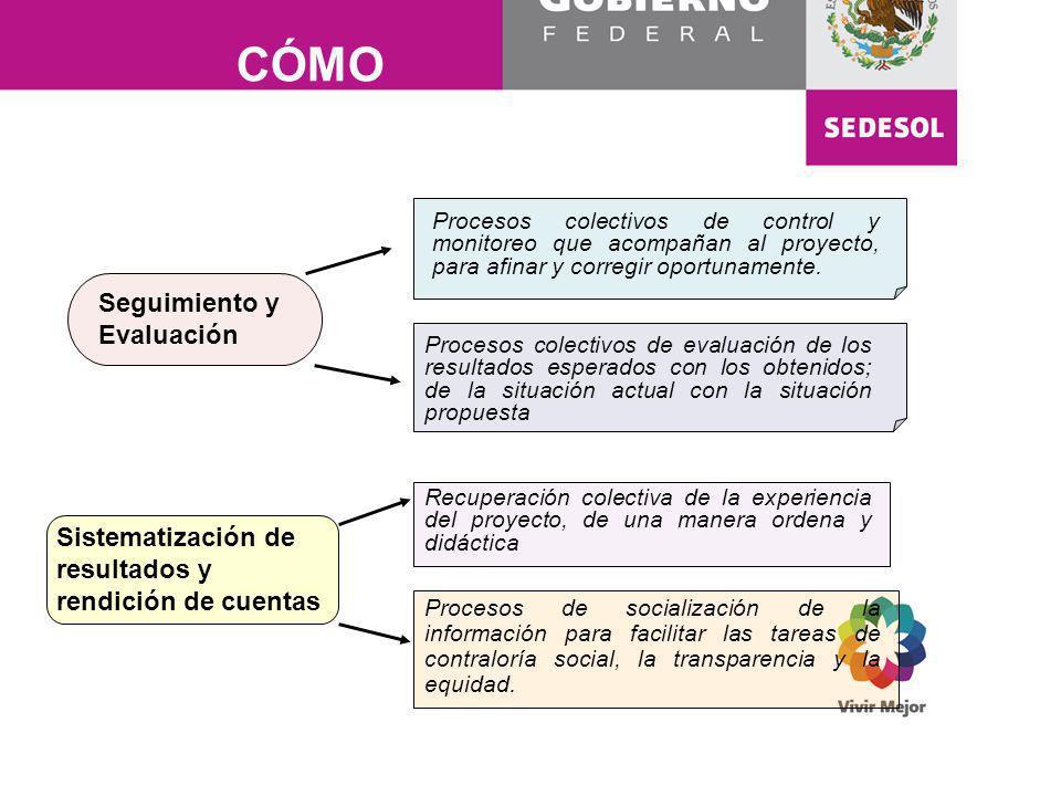 CÓMO Elementos de Contraloría Social Seguimiento y Evaluación Procesos colectivos de control y monitoreo que acompañan al proyecto, para afinar y corr