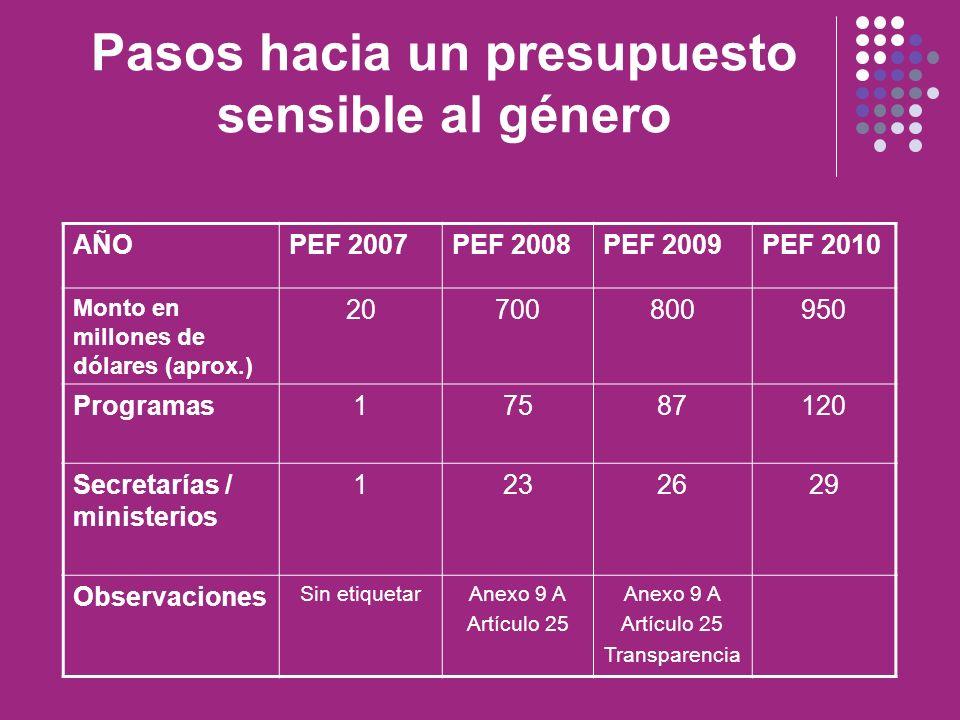 Pasos hacia un presupuesto sensible al género AÑOPEF 2007PEF 2008PEF 2009PEF 2010 Monto en millones de dólares (aprox.) 20700800950 Programas17587120