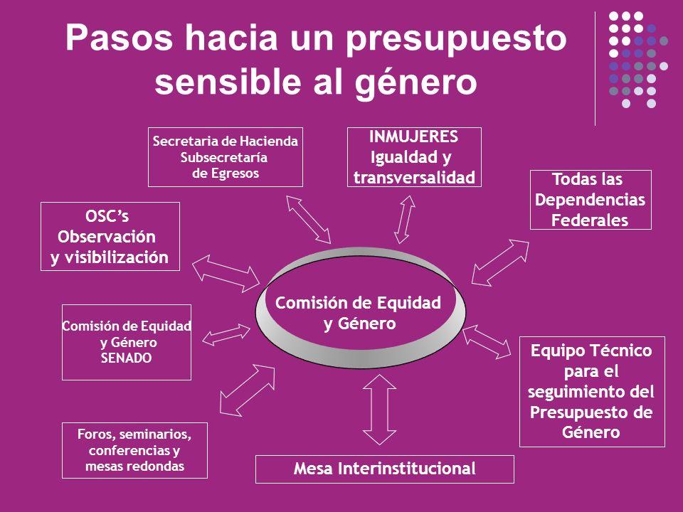 Pasos hacia un presupuesto sensible al género Comisión de Equidad y Género Secretaria de Hacienda Subsecretaría de Egresos INMUJERES Igualdad y transv