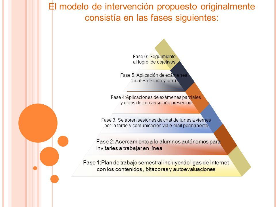 Fase 1:Plan de trabajo semestral incluyendo ligas de Internet con los contenidos, bitácoras y autoevaluaciones Fase 3: Se abren sesiones de chat de lunes a viernes por la tarde y comunicación vía e-mail permanente Fase 4:Aplicaciones de exámenes parciales y clubs de conversación presencial Fase 5: Aplicación de exámenes finales (escrito y oral) Fase 6: Seguimiento al logro de objetivos Fase 2: Acercamiento a lo alumnos autónomos para invitarles a trabajar en línea El modelo de intervención propuesto originalmente consistía en las fases siguientes: