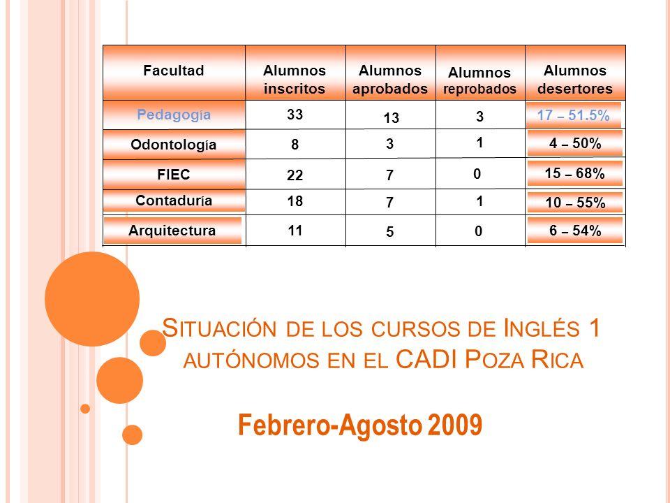 S ITUACIÓN DE LOS CURSOS DE I NGLÉS 1 AUTÓNOMOS EN EL CADI P OZA R ICA Febrero-Agosto 2009 Alumnos desertores Alumnos reprobados Alumnos aprobados Alumnos inscritos Facultad Contadur í a FIEC Odontolog í a 33 Pedagog í a 6 – 54% 10 – 55% 15 – 68% 4 – 50% 17 – 51.5% Arquitectura 13 3 3 1 8 0 7 22 1 7 18 5 11 0