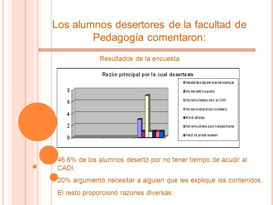 Los alumnos desertores de la facultad de Pedagogía comentaron: Resultados de la encuesta 46.6% de los alumnos desertó por no tener tiempo de acudir al CADI.