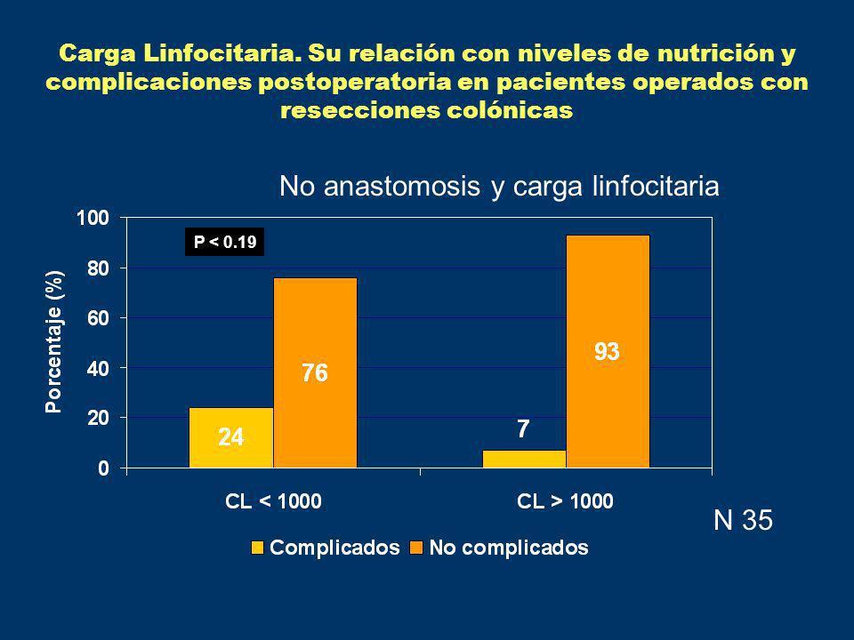 P < 0.19 N 35 Carga Linfocitaria. Su relación con niveles de nutrición y complicaciones postoperatoria en pacientes operados con resecciones colónicas
