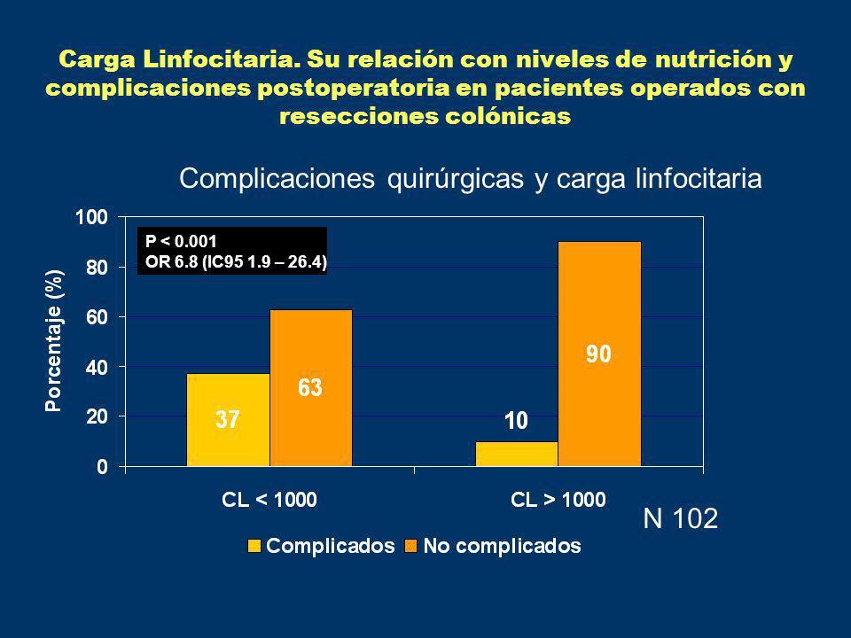 P < 0.0001 N 67 Carga Linfocitaria.