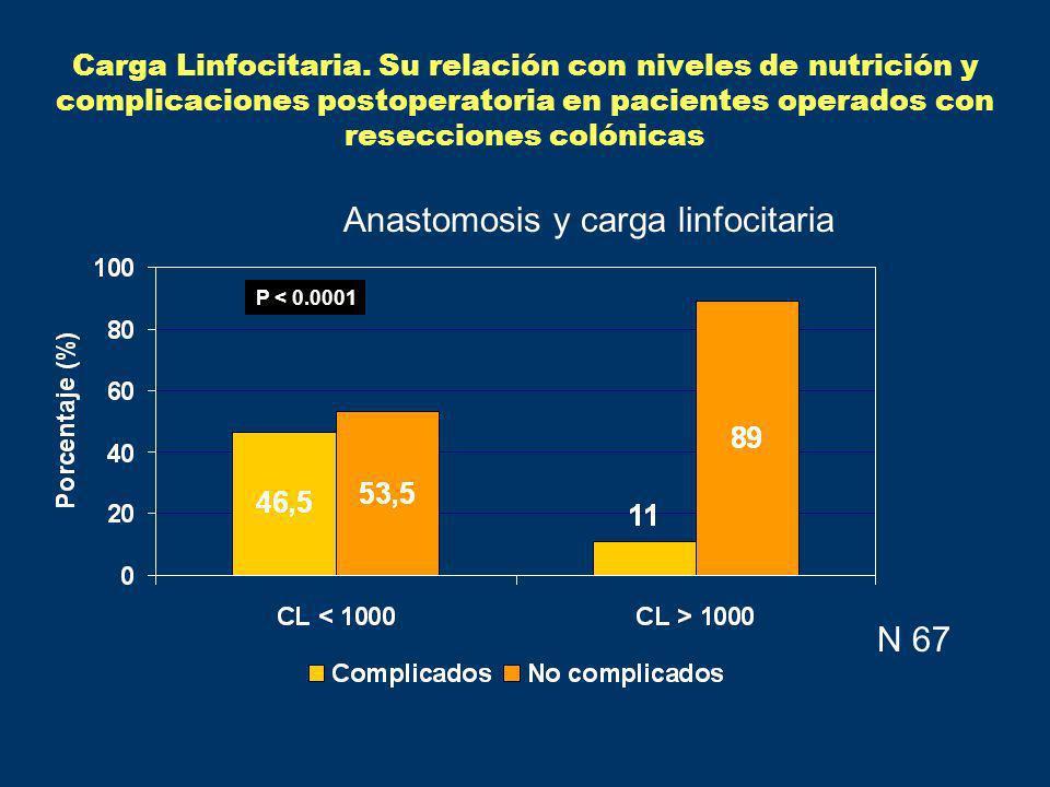 P < 0.0001 N 67 Carga Linfocitaria. Su relación con niveles de nutrición y complicaciones postoperatoria en pacientes operados con resecciones colónic