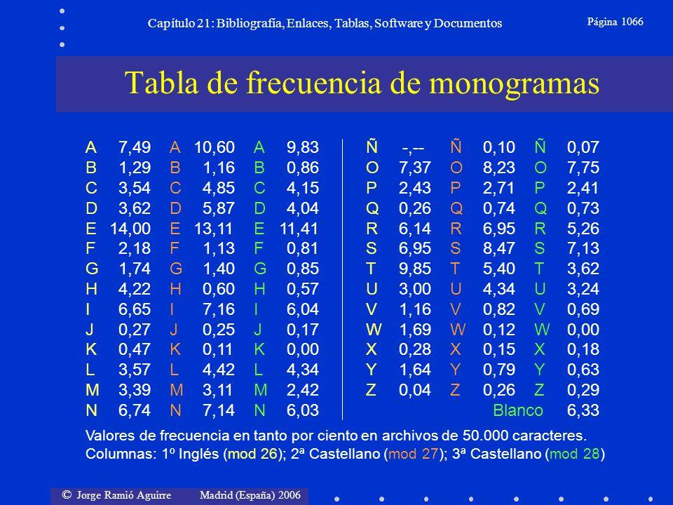 © Jorge Ramió Aguirre Madrid (España) 2006 Capítulo 21: Bibliografía, Enlaces, Tablas, Software y Documentos Página 1066 Tabla de frecuencia de monogr