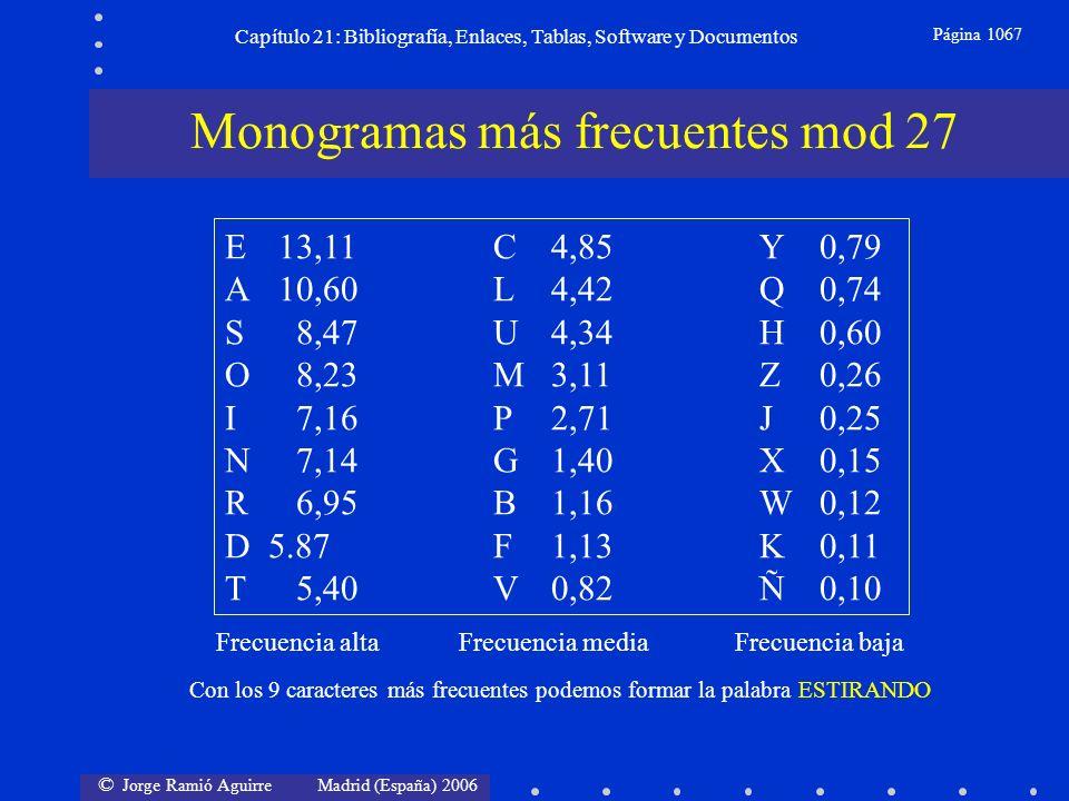 © Jorge Ramió Aguirre Madrid (España) 2006 Capítulo 21: Bibliografía, Enlaces, Tablas, Software y Documentos Página 1067 Monogramas más frecuentes mod