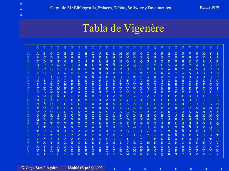 © Jorge Ramió Aguirre Madrid (España) 2006 Capítulo 21: Bibliografía, Enlaces, Tablas, Software y Documentos Página 1070 Tabla de Vigenère A B C D E F
