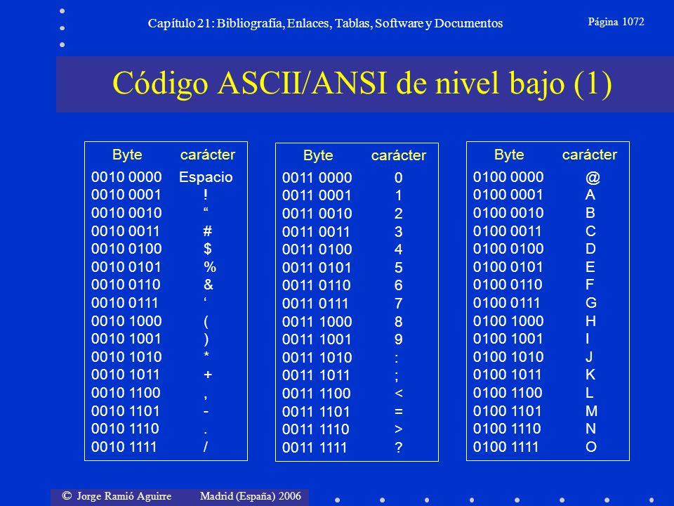 © Jorge Ramió Aguirre Madrid (España) 2006 Capítulo 21: Bibliografía, Enlaces, Tablas, Software y Documentos Página 1072 Código ASCII/ANSI de nivel ba