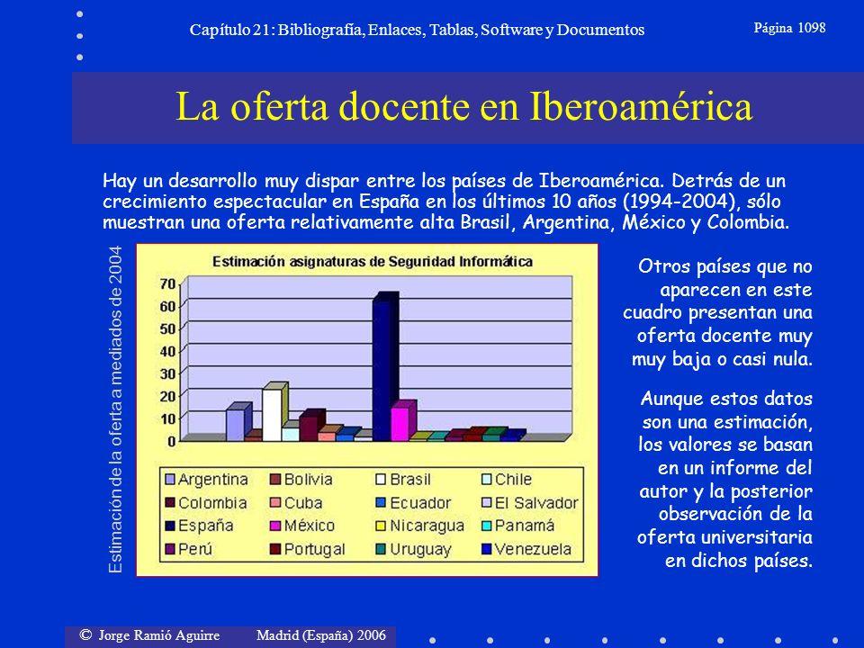 © Jorge Ramió Aguirre Madrid (España) 2006 Capítulo 21: Bibliografía, Enlaces, Tablas, Software y Documentos Página 1098 Hay un desarrollo muy dispar