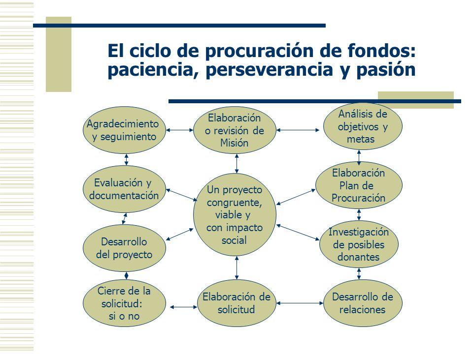 El ciclo de procuración de fondos: paciencia, perseverancia y pasión Un proyecto congruente, viable y con impacto social Evaluación y documentación Análisis de objetivos y metas Desarrollo del proyecto Elaboración o revisión de Misión Investigación de posibles donantes Elaboración de solicitud Cierre de la solicitud: si o no Elaboración Plan de Procuración Desarrollo de relaciones Agradecimiento y seguimiento