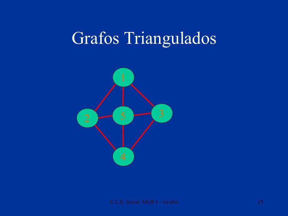 © L.E. Sucar: MGP 4 - Grafos35 Grafos Triangulados 1 3 2 4 5