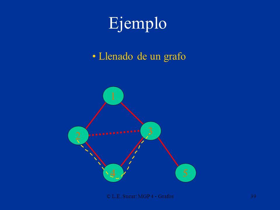 © L.E. Sucar: MGP 4 - Grafos39 Ejemplo 1 3 2 45 Llenado de un grafo