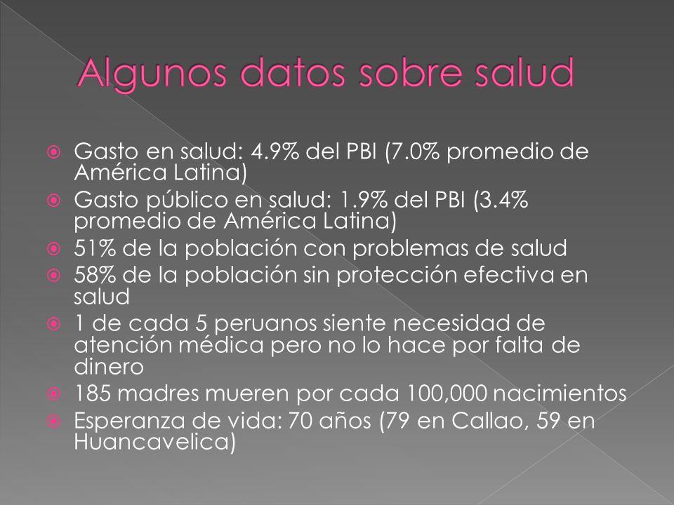 Gasto en salud: 4.9% del PBI (7.0% promedio de América Latina) Gasto público en salud: 1.9% del PBI (3.4% promedio de América Latina) 51% de la poblac