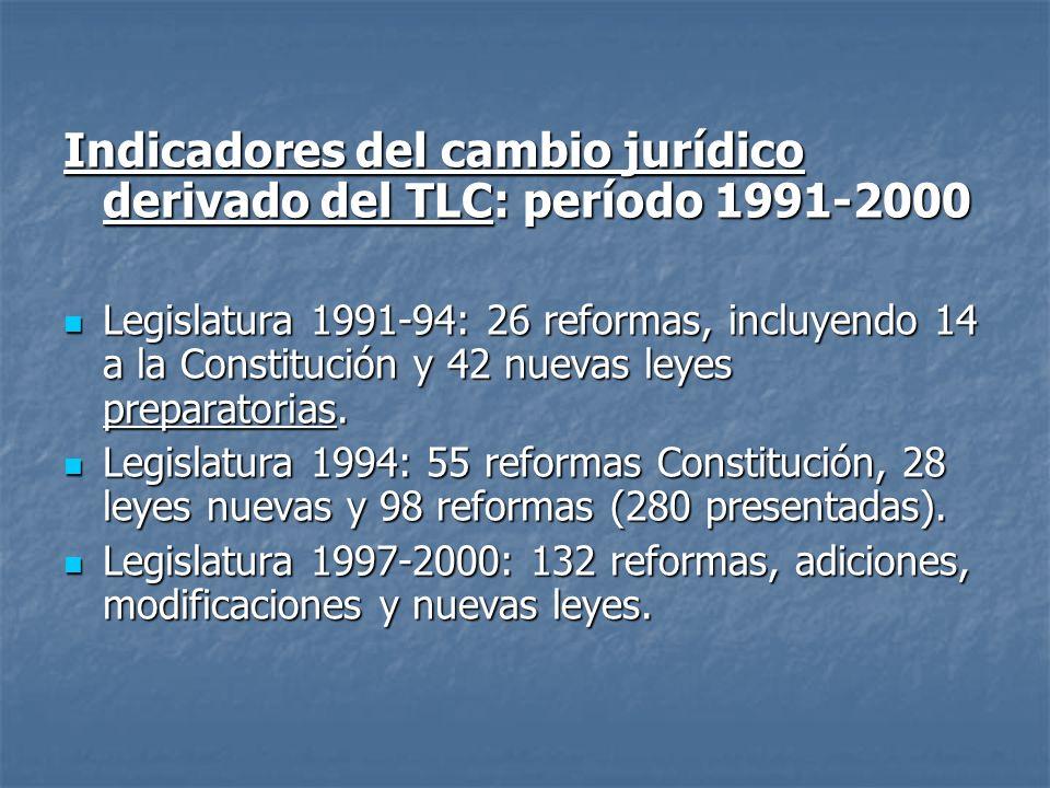 Indicadores del cambio jurídico derivado del TLC: período 1991-2000 Legislatura 1991-94: 26 reformas, incluyendo 14 a la Constitución y 42 nuevas leye