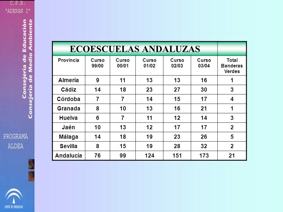 Red Andaluza de Ecoescuelas Auditoria de los centros escolares realizada conjuntamente por el profesorado, el alumnado y resto de la Comunidad Educati