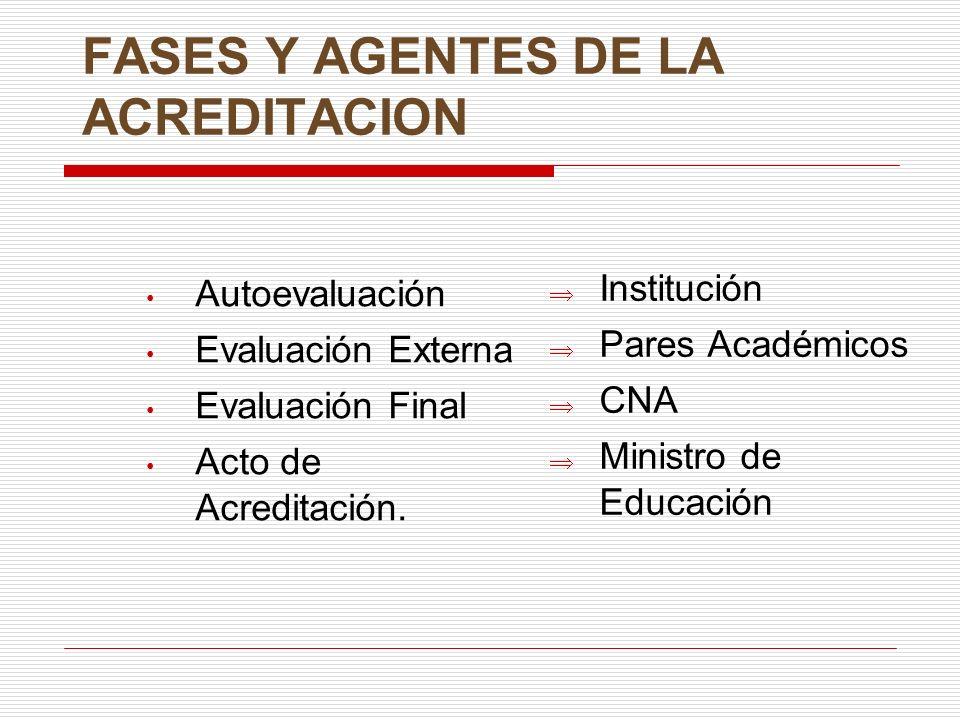 FASES Y AGENTES DE LA ACREDITACION Autoevaluación Evaluación Externa Evaluación Final Acto de Acreditación. Institución Pares Académicos CNA Ministro