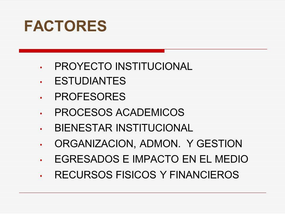 FACTORES PROYECTO INSTITUCIONAL ESTUDIANTES PROFESORES PROCESOS ACADEMICOS BIENESTAR INSTITUCIONAL ORGANIZACION, ADMON. Y GESTION EGRESADOS E IMPACTO
