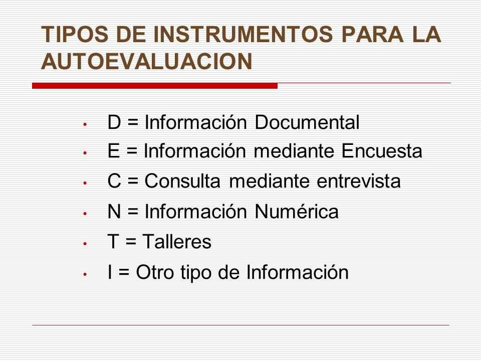 TIPOS DE INSTRUMENTOS PARA LA AUTOEVALUACION D = Información Documental E = Información mediante Encuesta C = Consulta mediante entrevista N = Información Numérica T = Talleres I = Otro tipo de Información