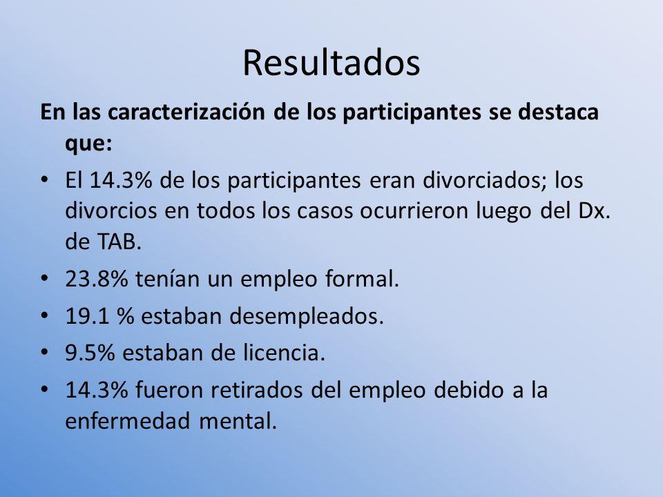 Resultados En las caracterización de los participantes se destaca que: El 14.3% de los participantes eran divorciados; los divorcios en todos los caso
