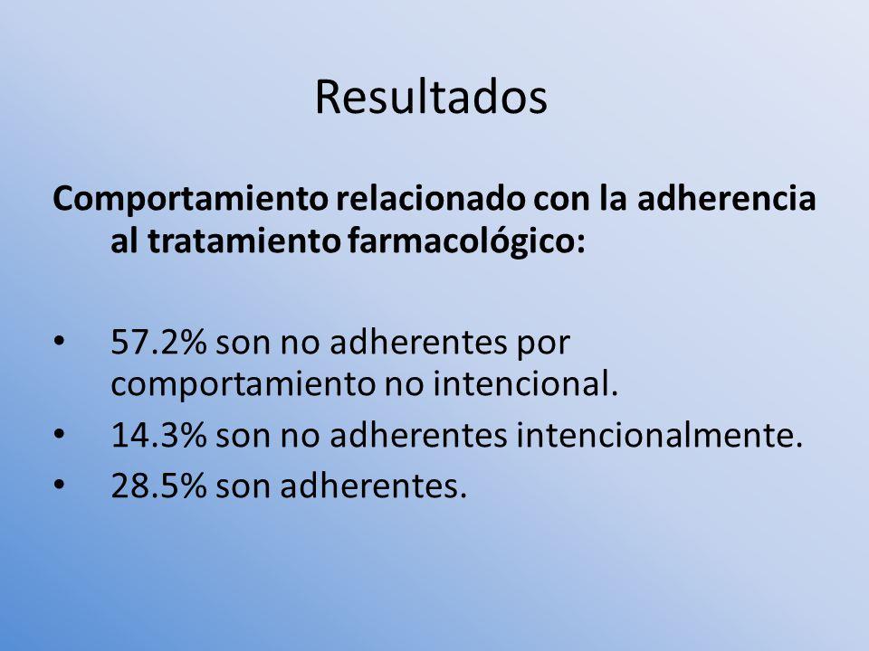 Comportamiento relacionado con la adherencia al tratamiento farmacológico: 57.2% son no adherentes por comportamiento no intencional. 14.3% son no adh