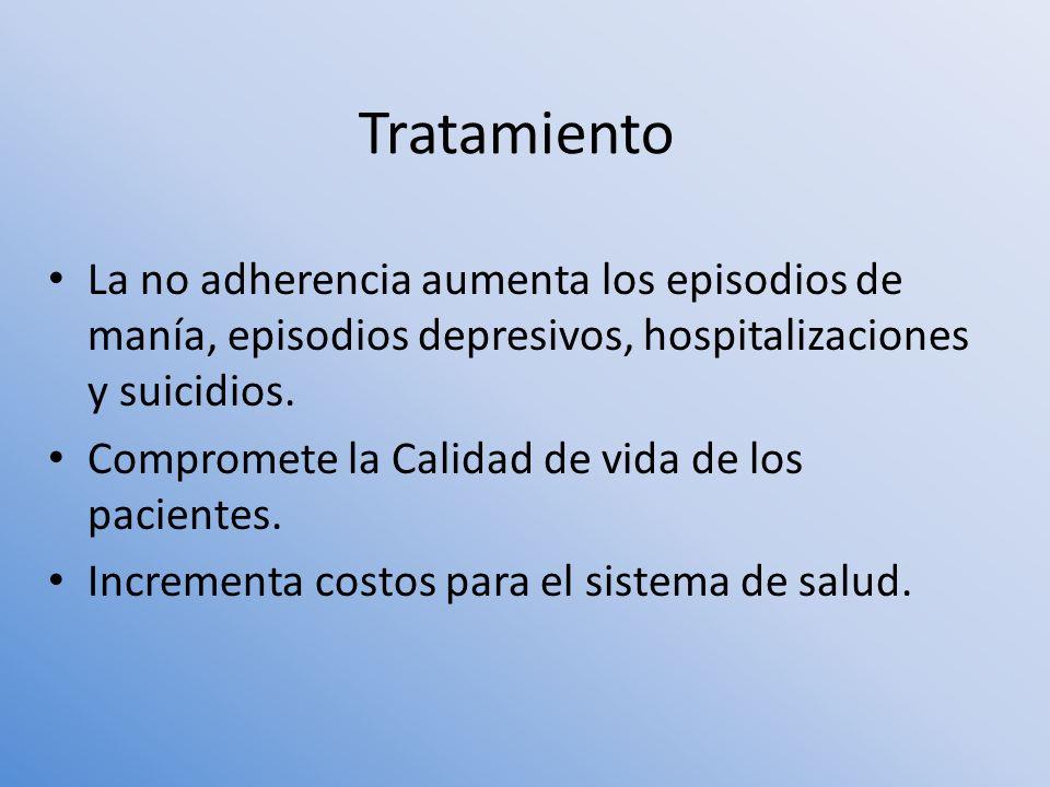 La no adherencia aumenta los episodios de manía, episodios depresivos, hospitalizaciones y suicidios. Compromete la Calidad de vida de los pacientes.