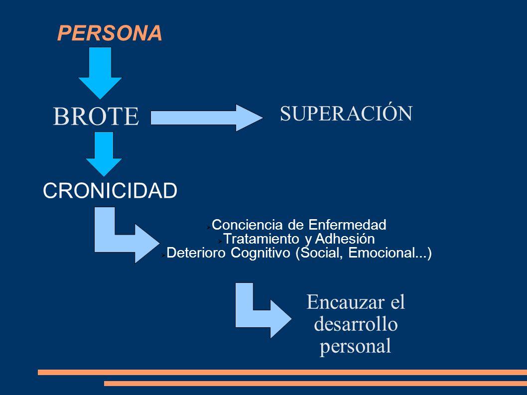 PERSONA BROTE CRONICIDAD Conciencia de Enfermedad Tratamiento y Adhesión Deterioro Cognitivo (Social, Emocional...) SUPERACIÓN Encauzar el desarrollo