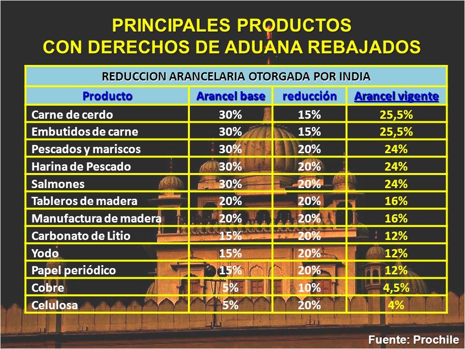 Fuente: Prochile PRINCIPALES PRODUCTOS CON DERECHOS DE ADUANA REBAJADOS REDUCCION ARANCELARIA OTORGADA POR INDIA Producto Arancel base reducción Aranc