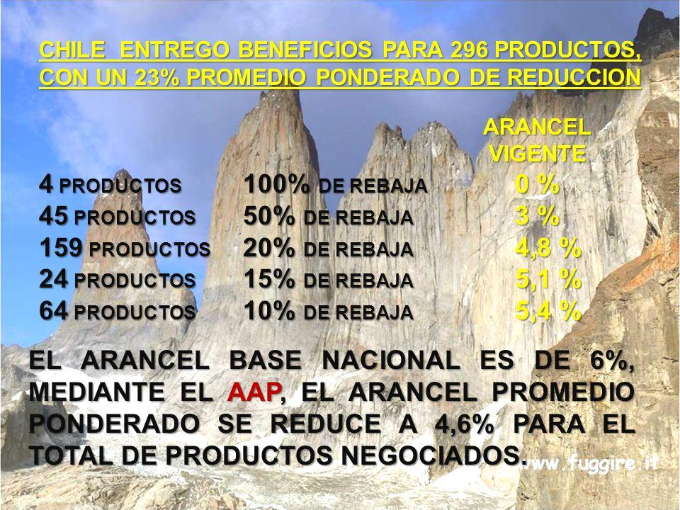 CHILE ENTREGO BENEFICIOS PARA 296 PRODUCTOS, CON UN 23% PROMEDIO PONDERADO DE REDUCCION ARANCEL ARANCEL VIGENTE VIGENTE 4 PRODUCTOS 100% DE REBAJA 0 %