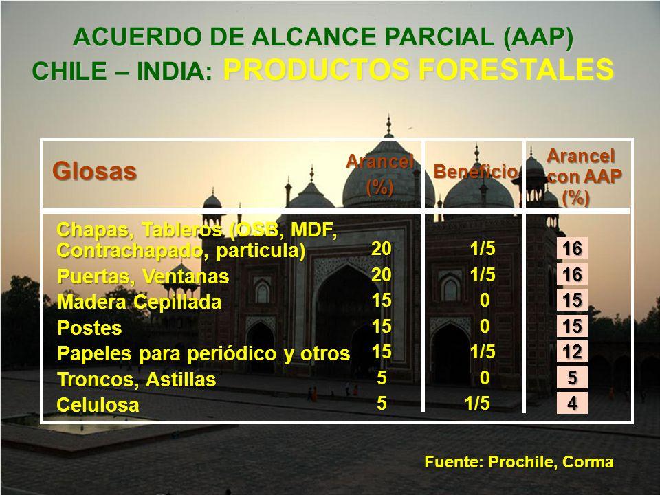 ACUERDO DE ALCANCE PARCIAL (AAP) CHILE – INDIA: PRODUCTOS FORESTALES Fuente: Prochile, Corma Arancel Beneficio Arancel con AAP (%) Troncos, Astillas T