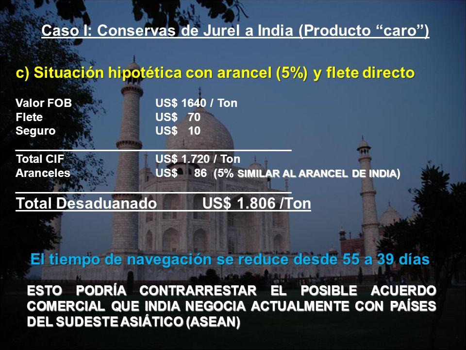 c) Situación hipotética con arancel (5%) y flete directo Valor FOBUS$ 1640 / Ton FleteUS$ 70 SeguroUS$ 10 ___________________________________________