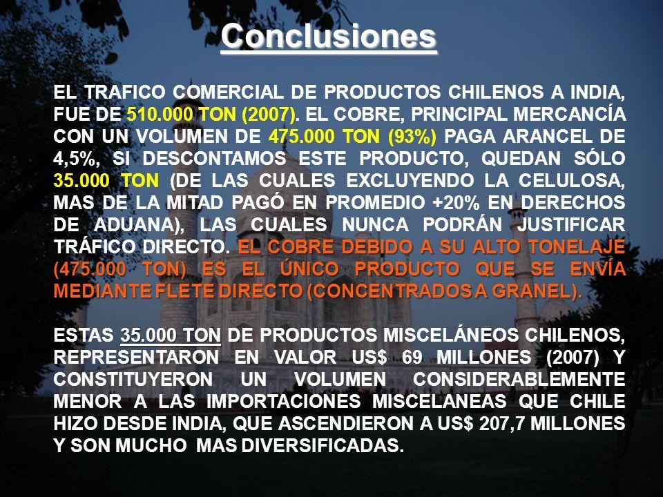 Conclusiones EL COBRE DEBIDO A SU ALTO TONELAJE (475.000 TON) ES EL ÚNICO PRODUCTO QUE SE ENVÍA MEDIANTE FLETE DIRECTO (CONCENTRADOS A GRANEL). EL TRA