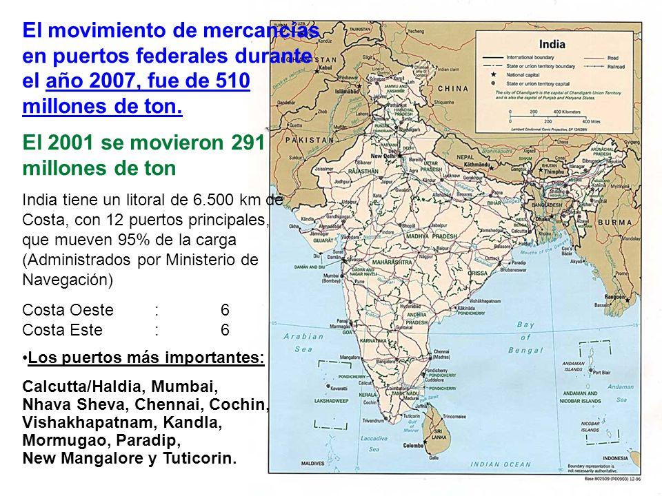 India tiene un litoral de 6.500 km de Costa, con 12 puertos principales, que mueven 95% de la carga (Administrados por Ministerio de Navegación) Costa