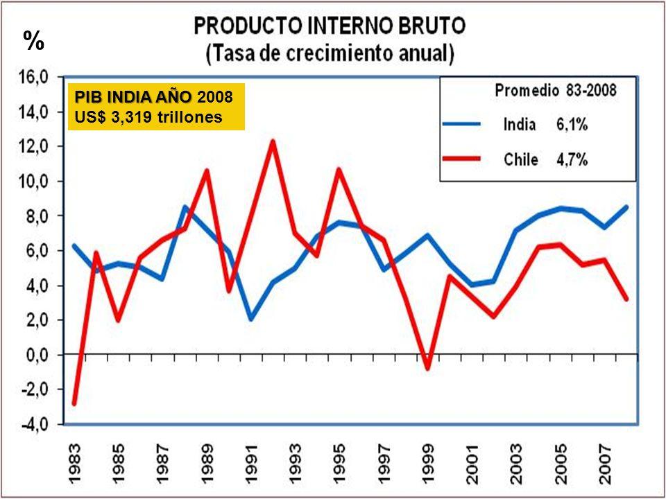 % PIB INDIA AÑO PIB INDIA AÑO 2008 US$ 3,319 trillones