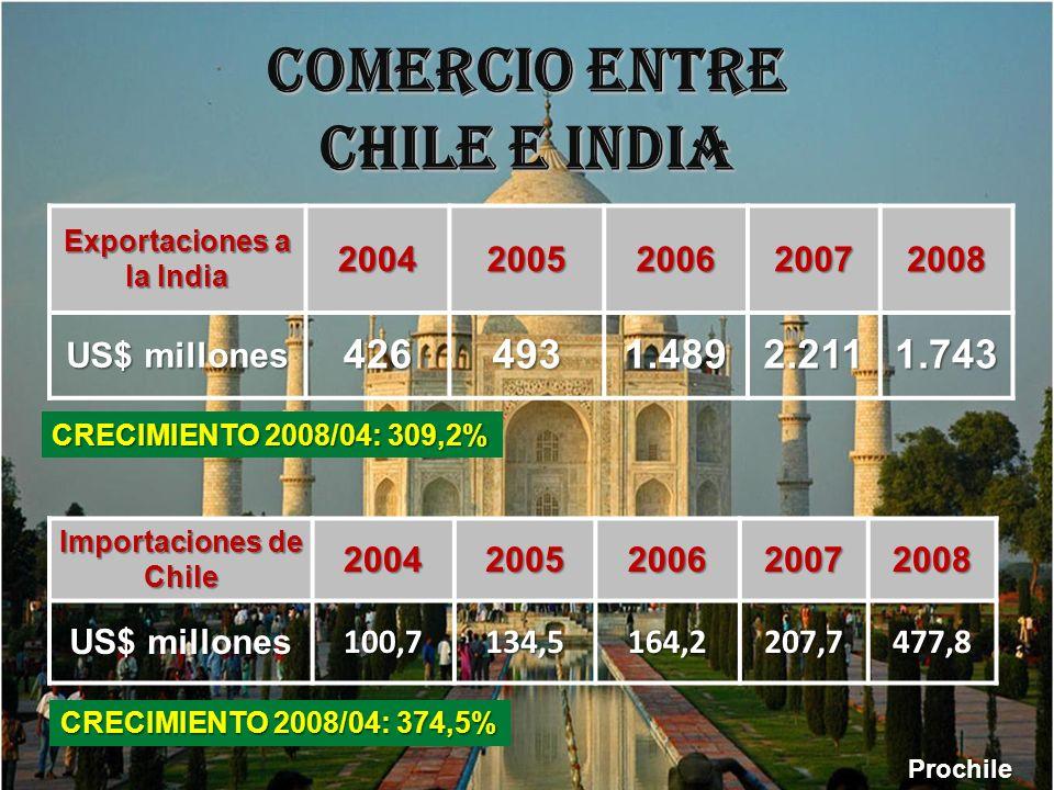 COMERCIO ENTRE CHILE E INDIA Exportaciones a la India 20042005200620072008 US$ millones 4264931.4892.2111.743 Importaciones de Chile 20042005200620072