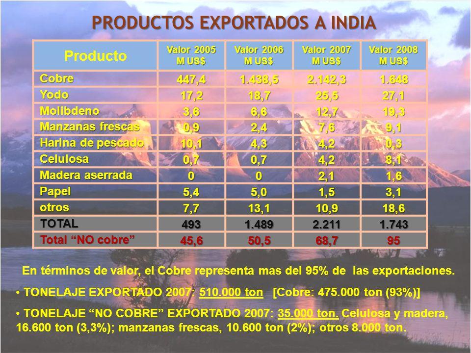 PRODUCTOS EXPORTADOS A INDIA En términos de valor, el Cobre representa mas del 95% de las exportaciones. TONELAJE EXPORTADO 2007: 510.000 ton [Cobre: