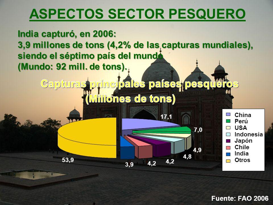 ASPECTOS SECTOR PESQUERO India capturó, en 2006: 3,9 millones de tons (4,2% de las capturas mundiales), siendo el séptimo país del mundo (Mundo: 92 mi