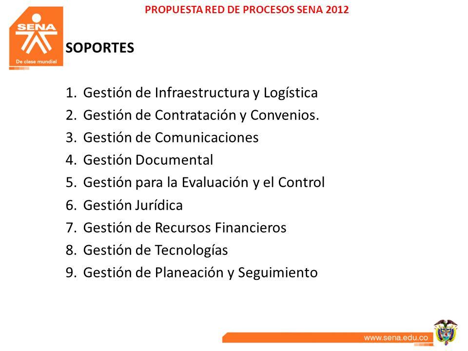 SOPORTES 1.Gestión de Infraestructura y Logística 2.Gestión de Contratación y Convenios. 3.Gestión de Comunicaciones 4.Gestión Documental 5.Gestión pa