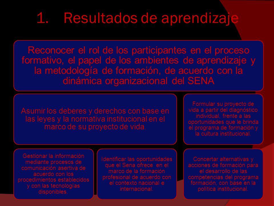 1.Resultados de aprendizaje Reconocer el rol de los participantes en el proceso formativo, el papel de los ambientes de aprendizaje y la metodología d