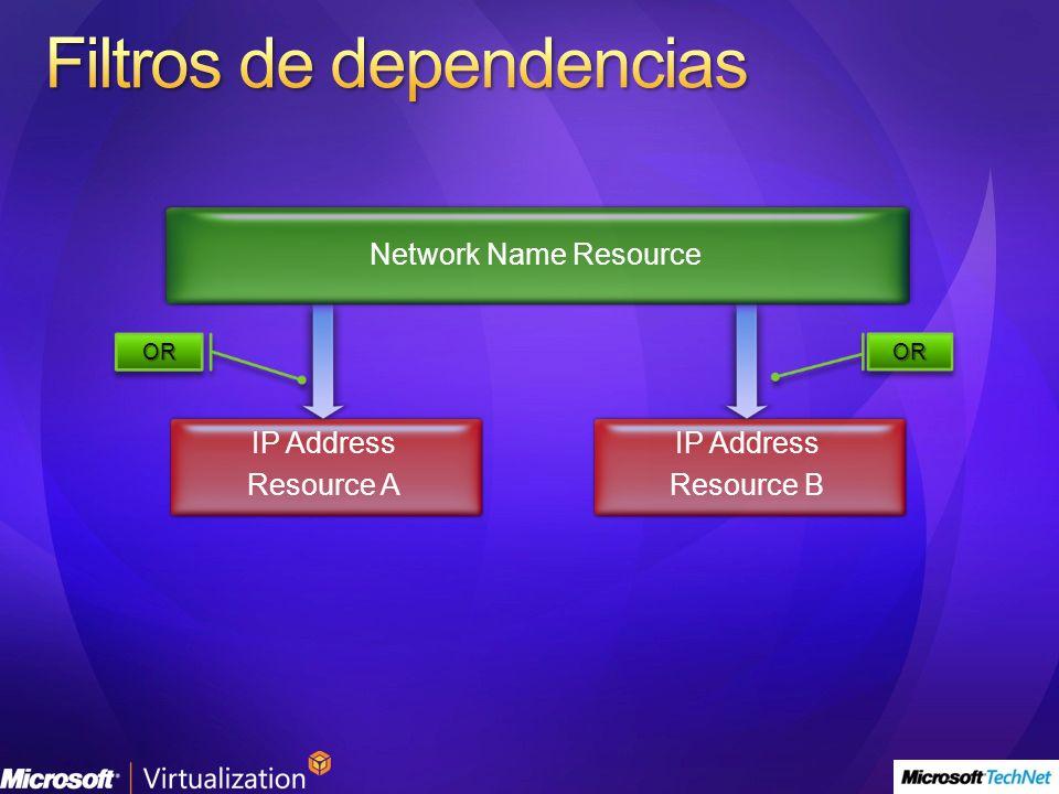 IP Address Resource A IP Address Resource B Network Name Resource OROROROR
