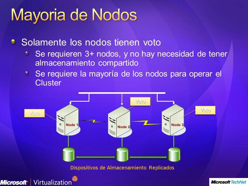 Dispositivos de Almacenamiento Replicados VotoVoto VotoVoto VotoVoto Solamente los nodos tienen voto Se requieren 3+ nodos, y no hay necesidad de tener almacenamiento compartido Se requiere la mayoría de los nodos para operar el Cluster