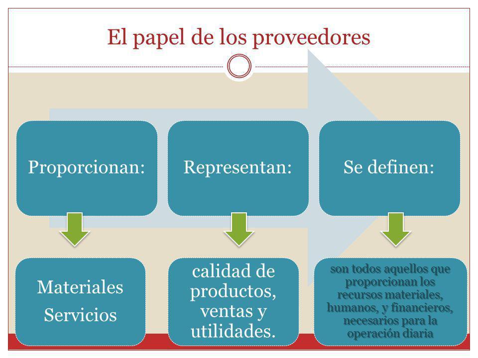 El papel de los proveedores Proporcionan:Representan:Se definen: calidad de productos, ventas y utilidades. Materiales Servicios son todos aquellos qu